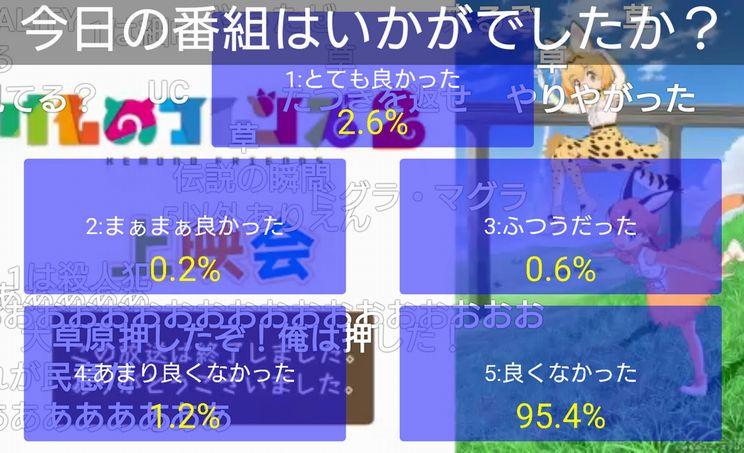 『けものフレンズ2』12話(最終話)、ニコ生アンケート「とても良かった」2.6%で歴代1位の快挙