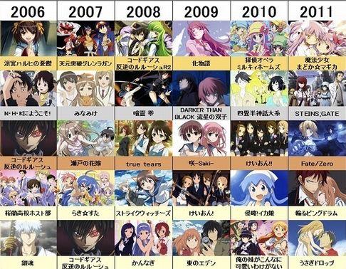 2006年から2011年のアニメの面白さは異常www