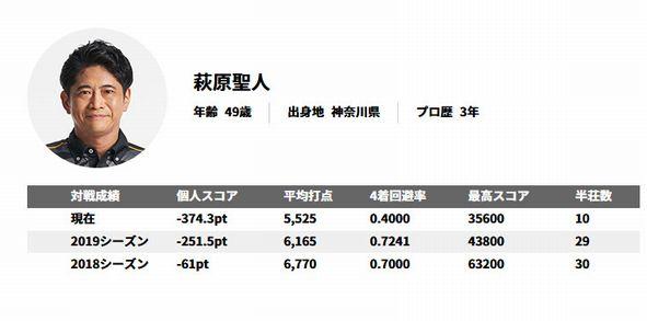 麻雀プロ兼俳優・萩原聖人さん、麻雀の実力でアンチを黙らせる
